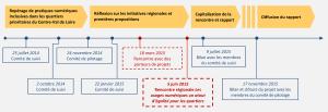 etapes-projet-tic-2014-2015